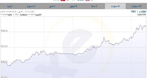 دعوات تداول الليرة التركية بدلاً من السورية ليست في مصلحة محدودي الدخل – محمد السلوم