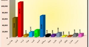 دراسة إحصائية: الأعداد الكبيرة للاجئين في أوربا لا أثر لها – علاء الدين الخطيب