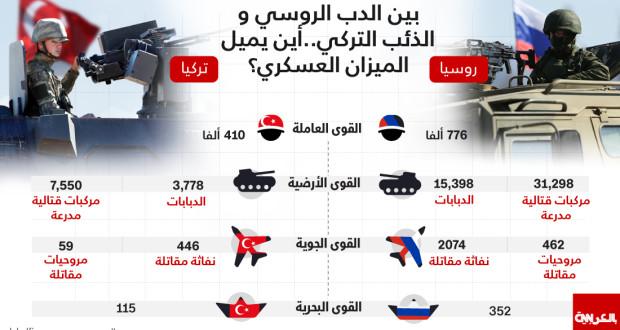 إنفوجرافيك: بين الجيش الروسي والجيش التركي أين يميل ميزان القوة العسكرية؟
