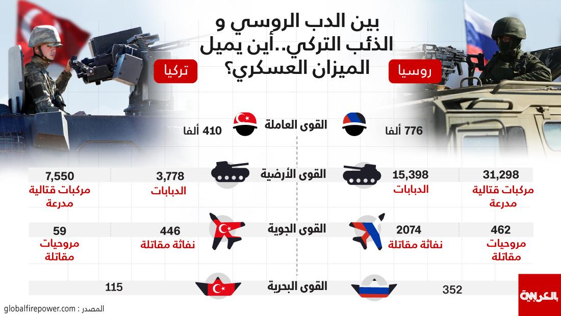 مقارنة بين الجيشين التركي والروسي
