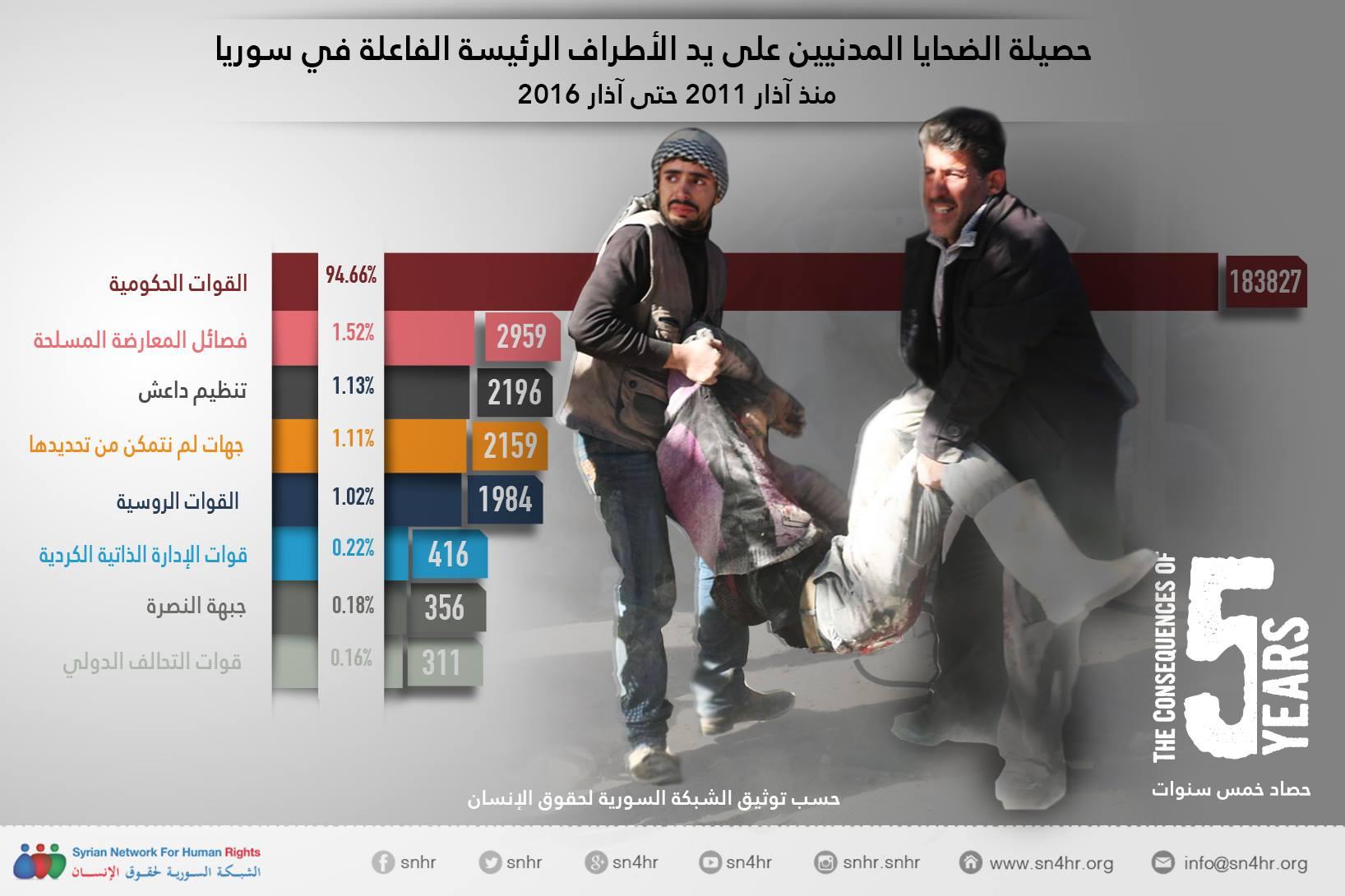 حصيلة الضحايا المدنيين في سوريا