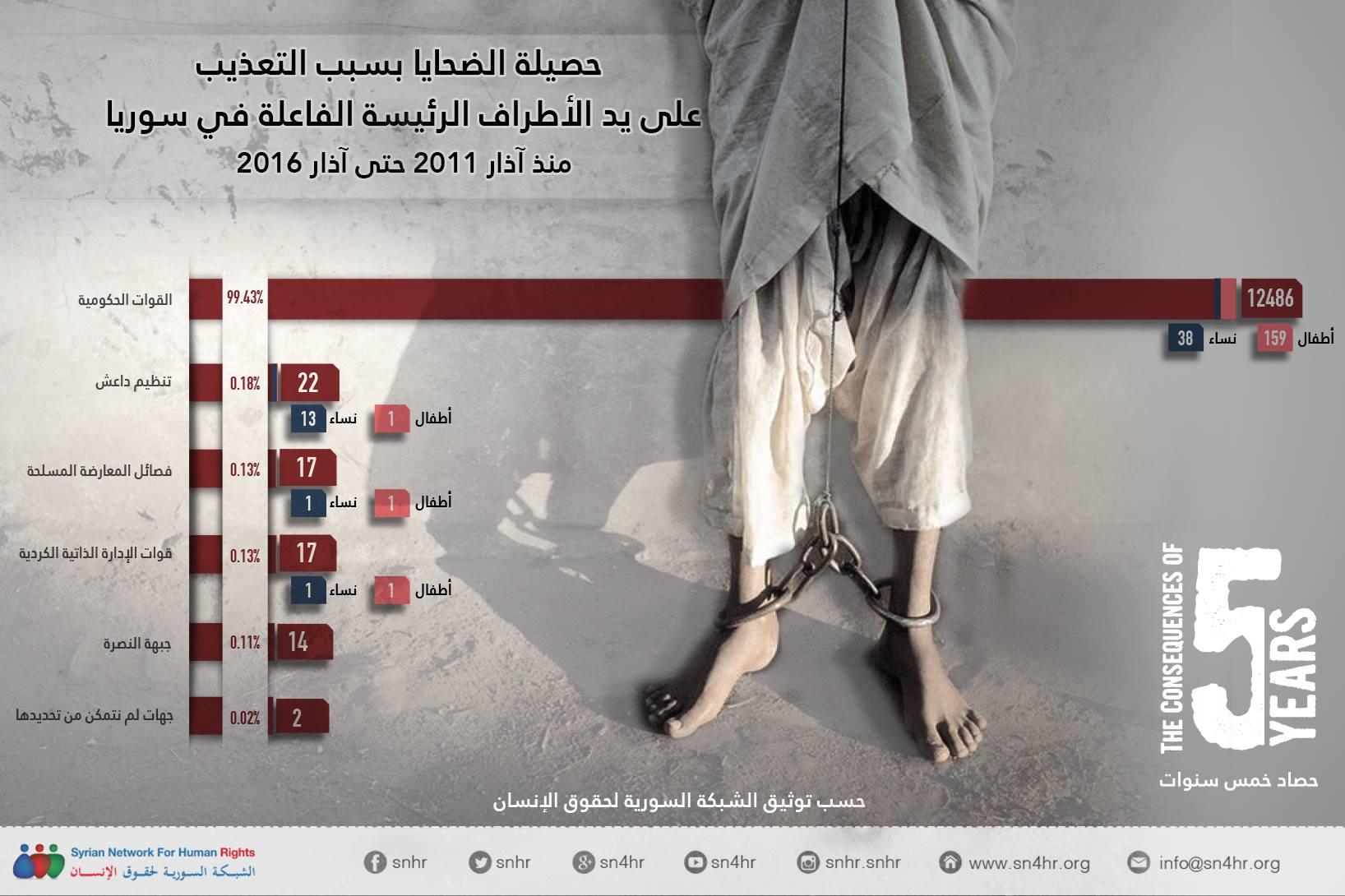 حصيلة ضحايا التعذيب بسوريا