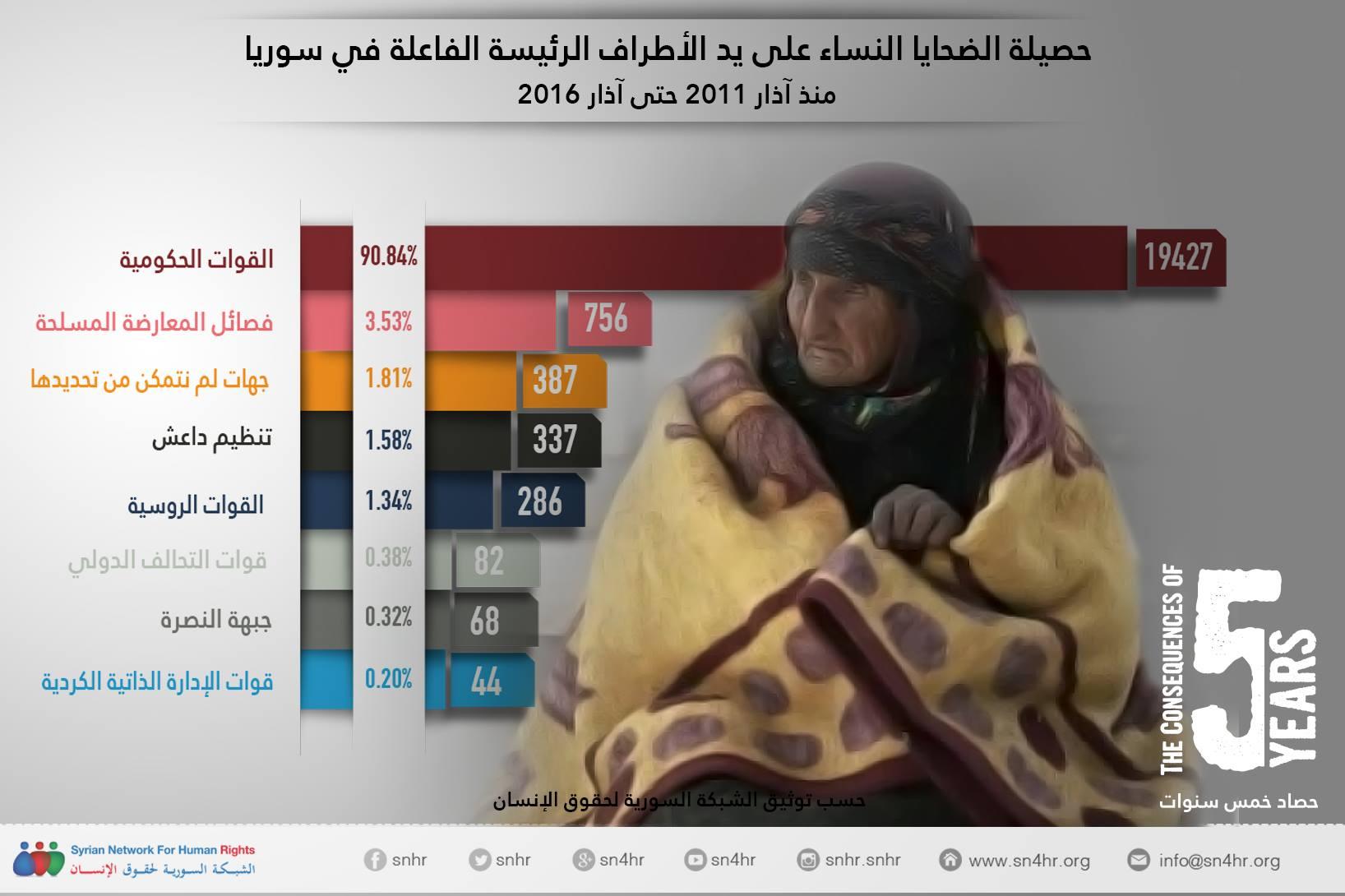 حصيلة الضحايا من النساء في سوريا