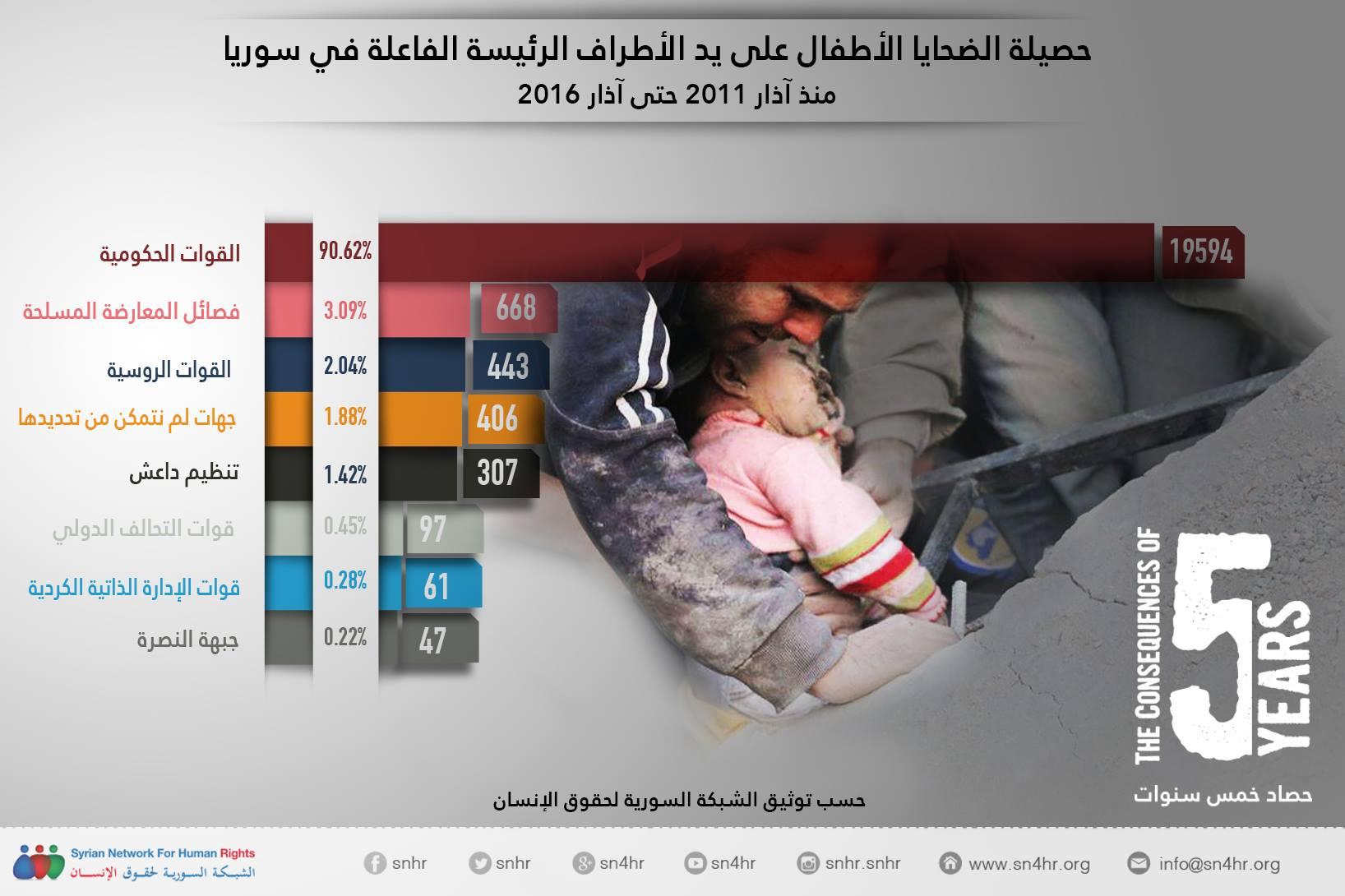 حصيلة الضحايا الأطفال في سوريا