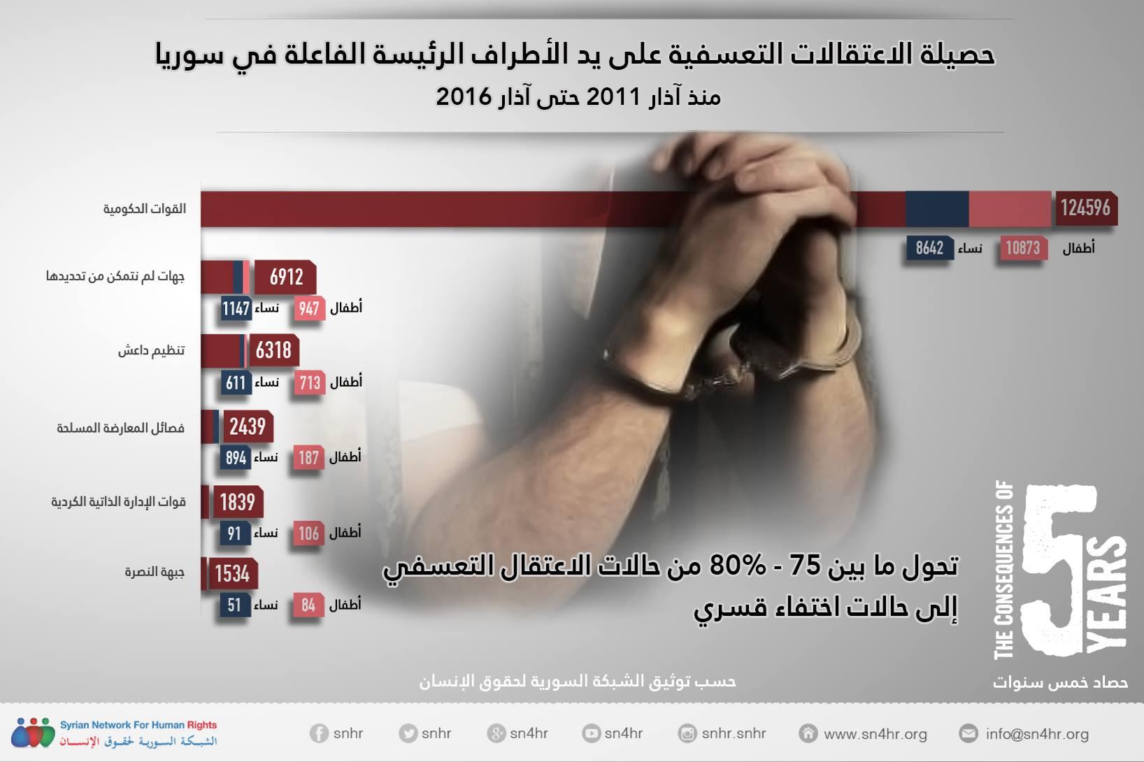 حصيلة الاعتقالات في سوريا